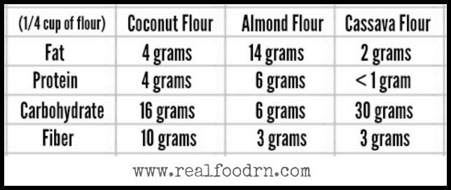 Grain Free Flour Nutrition Chart